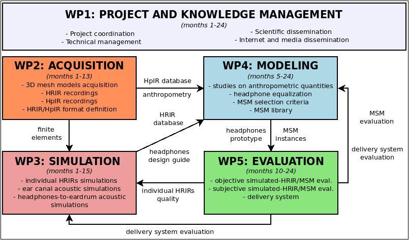 prat13_workplan